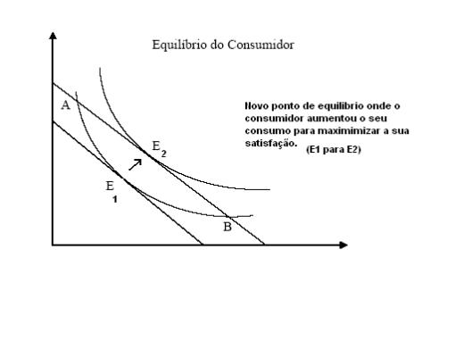 Ponto de Equil�brio do Consumidor